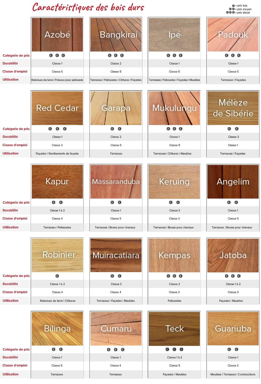 overzicht houtsoorten kiezen