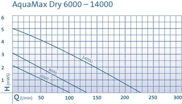 oase-aquamax-dry-6000-vijverpomp-003.jpg