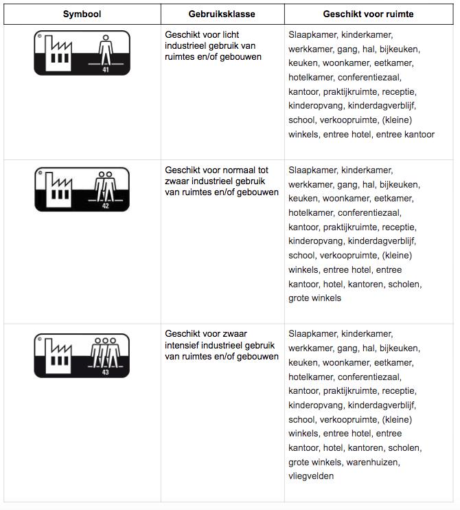 Gebruiksklasse-PVC-Industrieel-Gebruik-Gadero