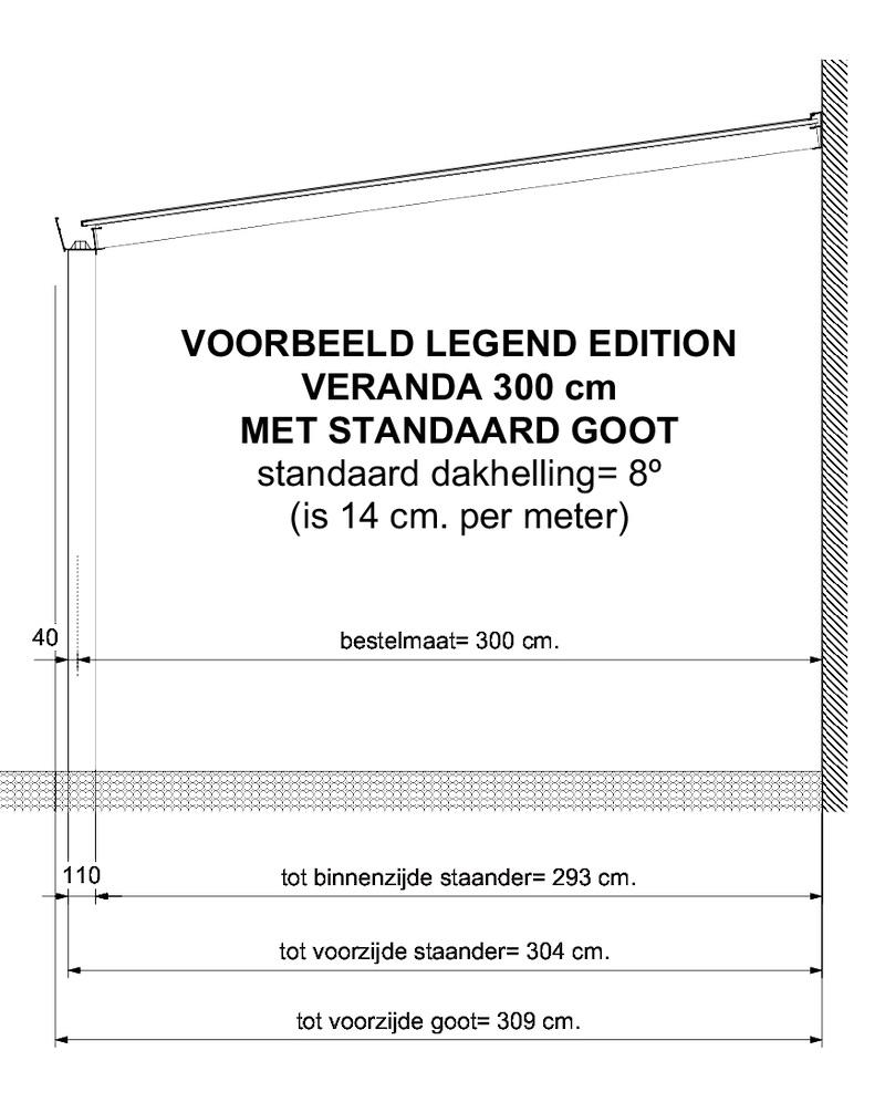 Afstand tussen staanders Legend Edition