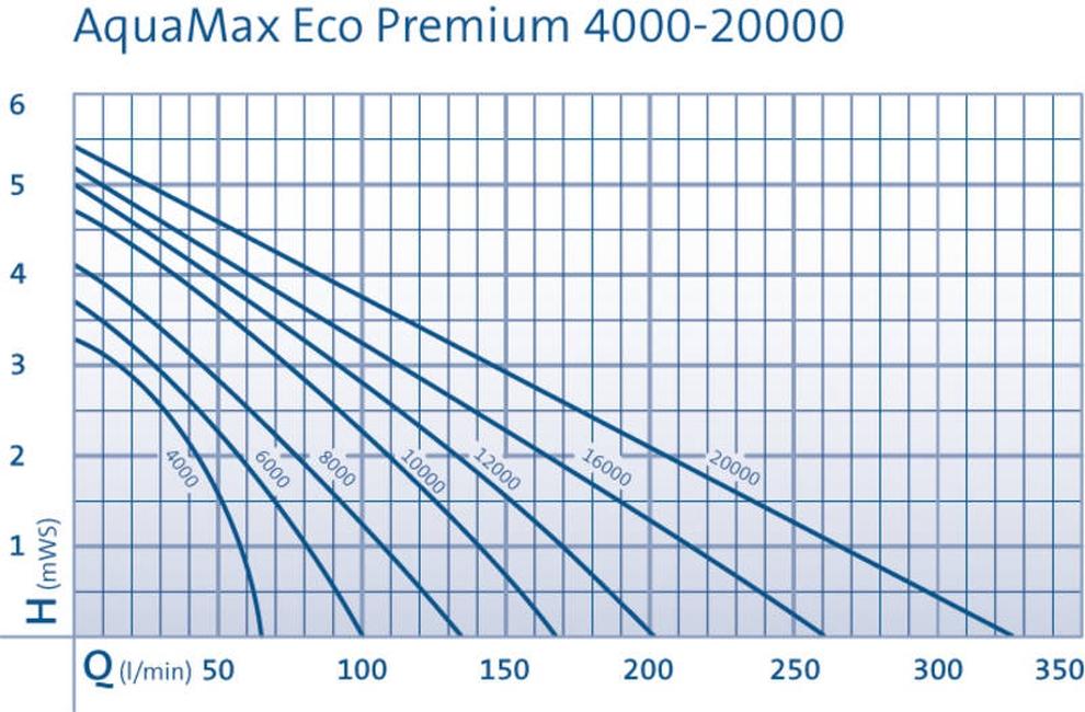 oase-aquamax-eco-premium-16000-005.jpg