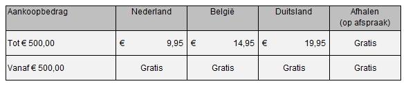 Tabel verzendkosten