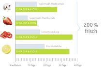 Emsa Frischhaltedose Clip & Close 0.8 Liter